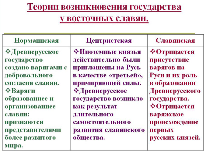 teorii-proisxozhdeniya-drevnerusskogo-gosudarstva