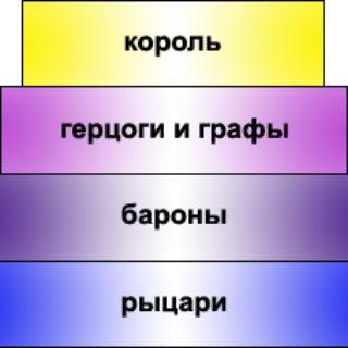 феодальная лестница схема