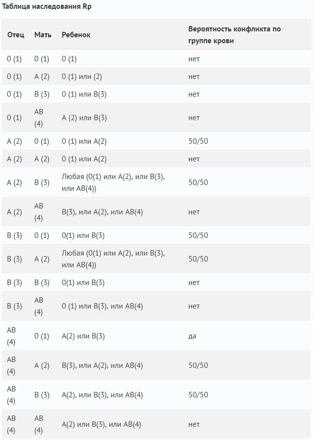 Резус-конфликт при беременности - таблица