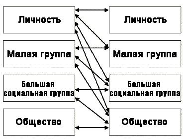 Объекты исследования в социальной психологии