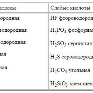 Сильные, слабые кислоты и основания. Свойства 1