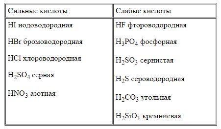Почему угольная кислота слабее азотной но сильнее борной кислоты