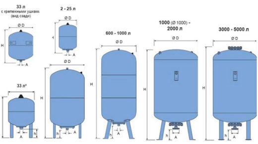 Как выбрать расширительный бак для отопления - лучшие советы 3