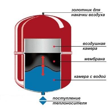 Как выбрать расширительный бак для отопления - лучшие советы 4
