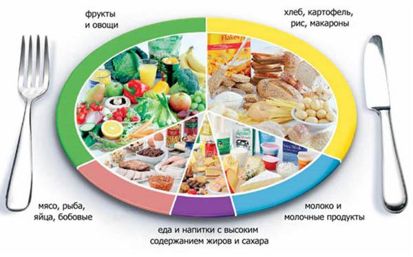 Продукты при сахарном диабете - что можно и нельзя есть 3