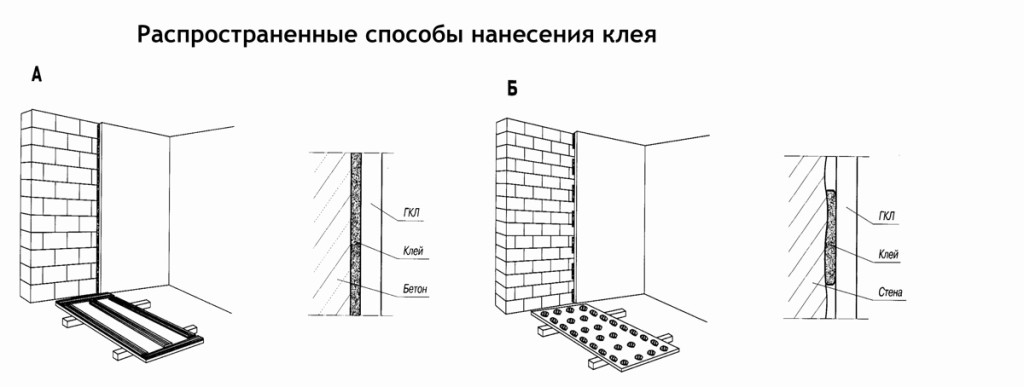 Выравнивание стен гипсокартоном своими руками - советы, способы 1