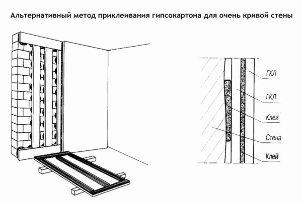 Выравнивание стен гипсокартоном своими руками - советы, способы 2