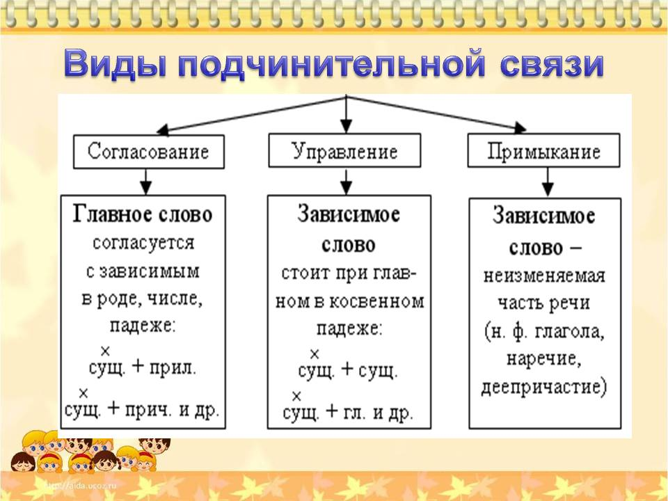 Типы подчинительной связи в словосочетаниях - 3 основных вида 1