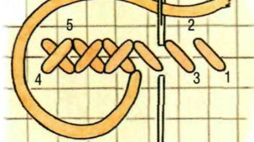 Как правильно вышивать крестиком для начинающих - рекомендации 3