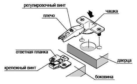Как самостоятельно отрегулировать мебельные петли - лучшие советы 5