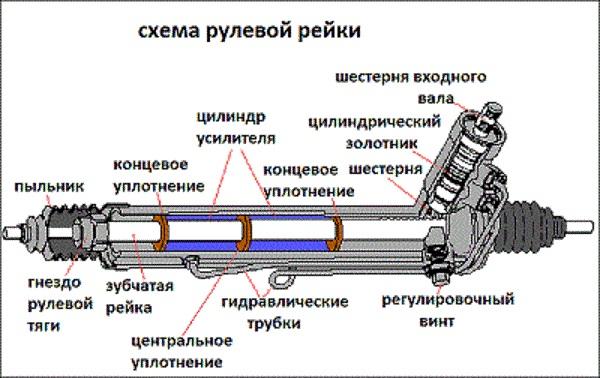 Ремонт рулевой рейки своими руками - способ, рекомендации 1
