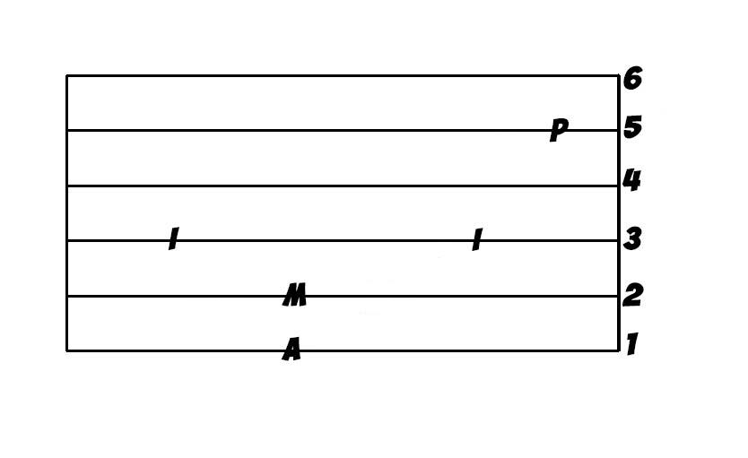 Как быстро научиться играть на гитаре с нуля - эффективные советы и видео 2