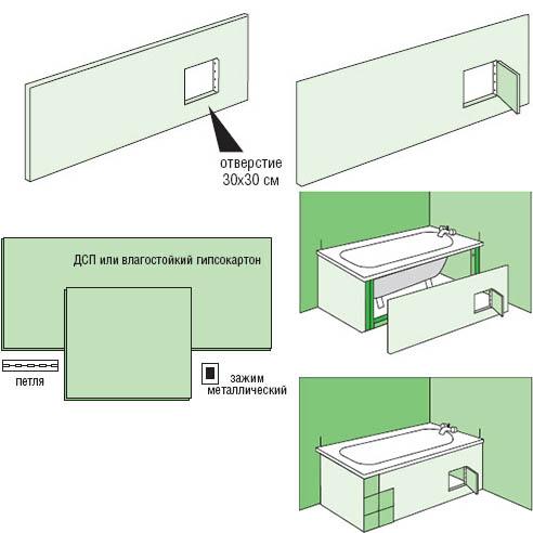 Как сделать экран для ванны своими руками - лучшие способы и советы 6