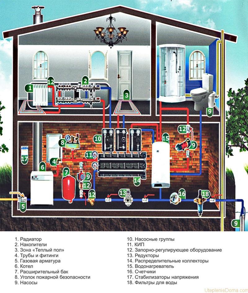 Монтаж системы отопления в коттедже своими руками. Схема и руководство 11
