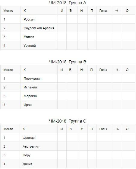 Жеребьевка Чемпионата Мира 2018 - состав групп и результаты 1