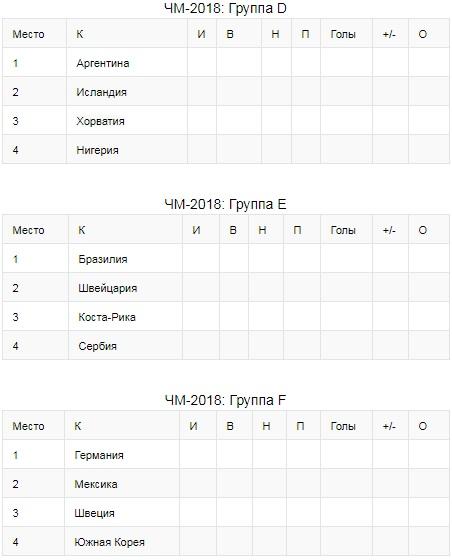 Жеребьевка Чемпионата Мира 2018 - состав групп и результаты 2