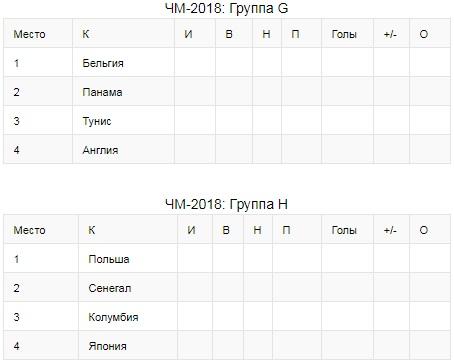 Жеребьевка Чемпионата Мира 2018 - состав групп и результаты 3