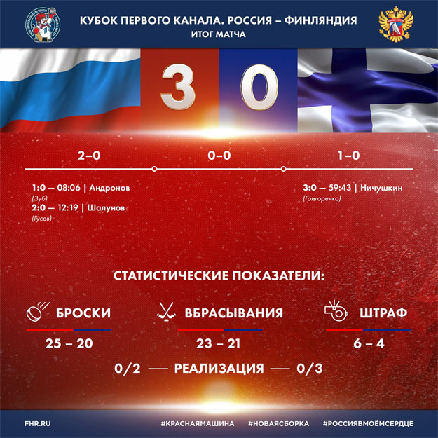 Сборная России по хоккею выиграла Кубок Первого канала - новости 1