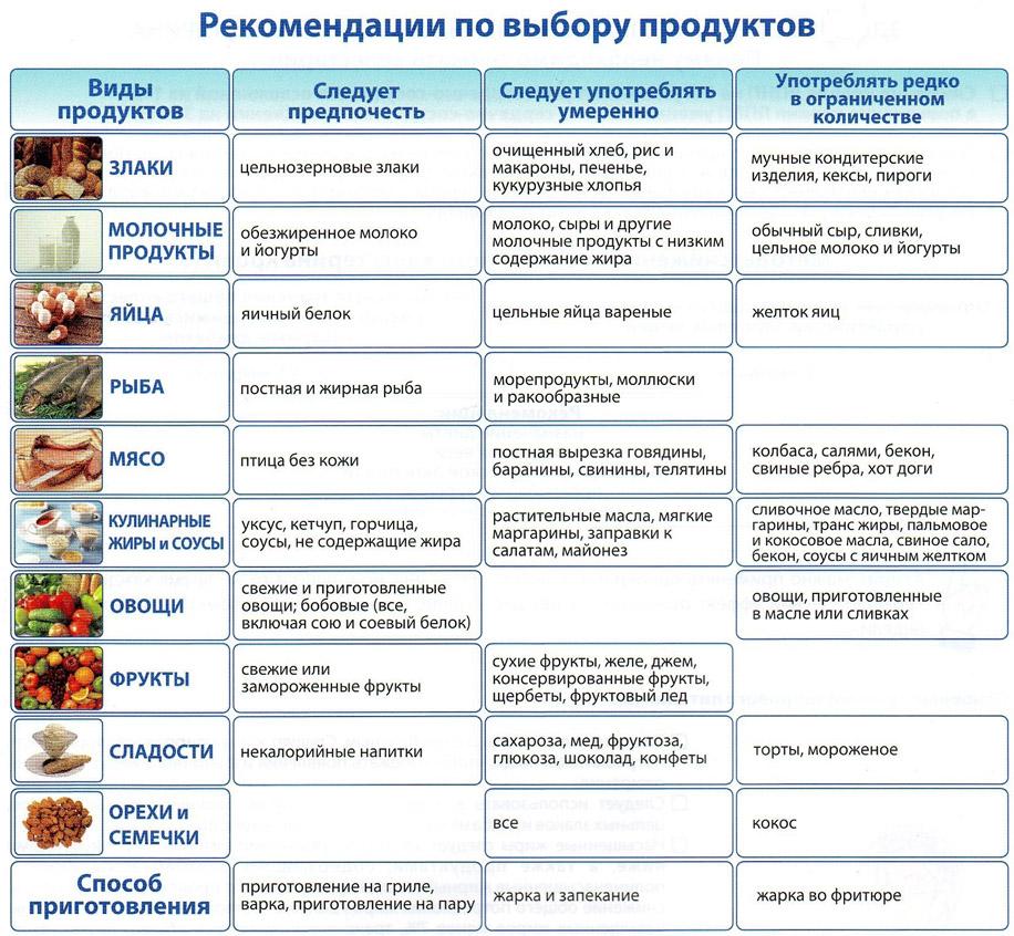 Диета при повышенном холестерине - примерное меню, чем питаться 2