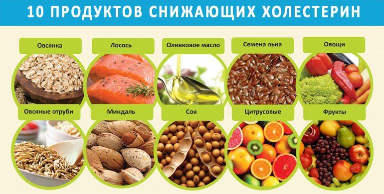 Диета при повышенном холестерине - примерное меню, чем питаться 3
