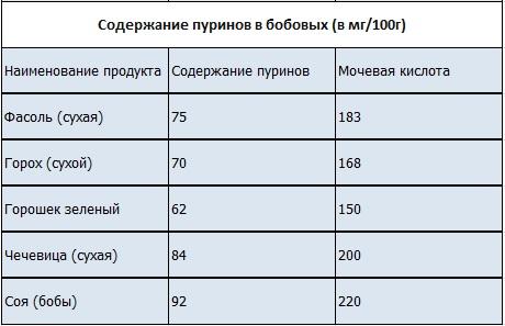Мочевая кислота в продуктах питания - список продуктов 12