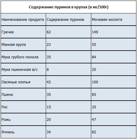 Мочевая кислота в продуктах питания - список продуктов 13