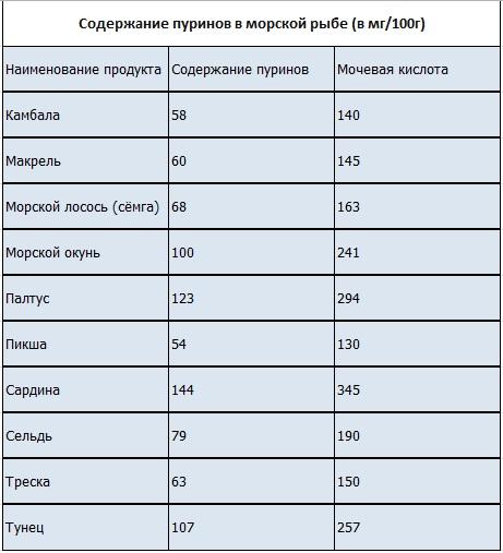 Мочевая кислота в продуктах питания - список продуктов 17