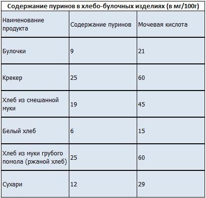 Мочевая кислота в продуктах питания - список продуктов 3