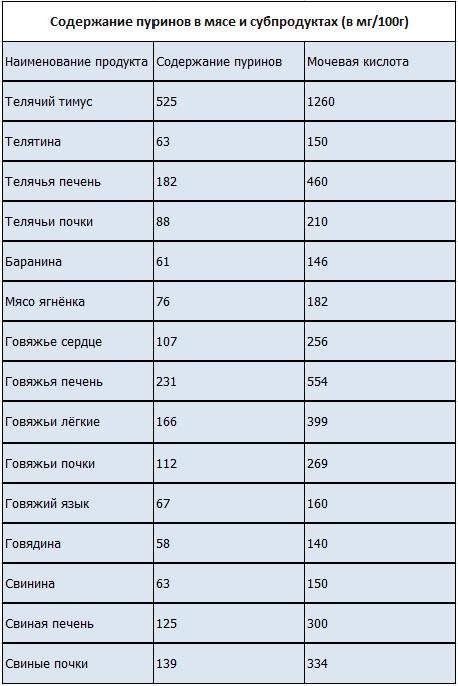 Мочевая кислота в продуктах питания - список продуктов 4