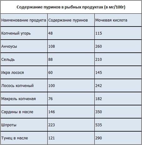 Мочевая кислота в продуктах питания - список продуктов 7