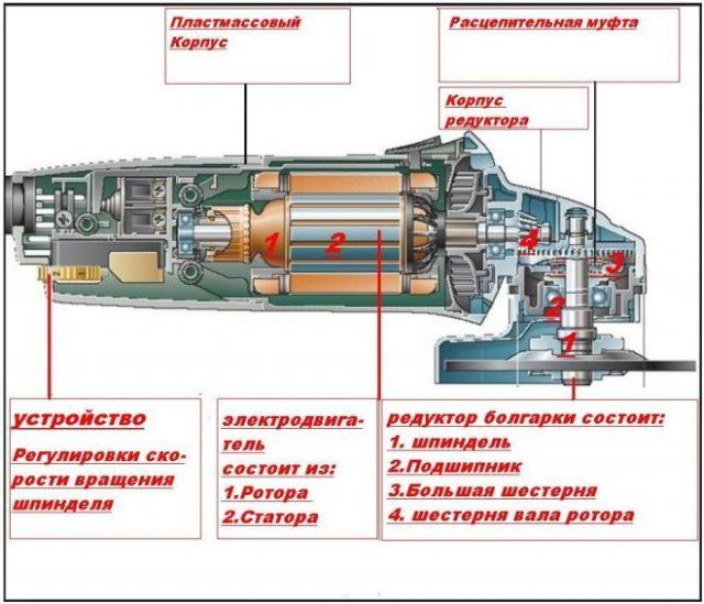 Как отремонтировать болгарку своими руками - причины поломки 2