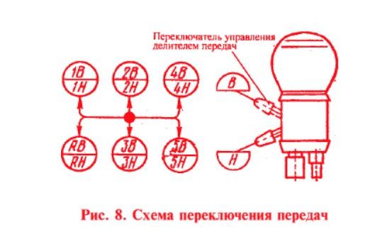 Как переключать передачи на КамАЗе - схема, видео, рекомендации 2