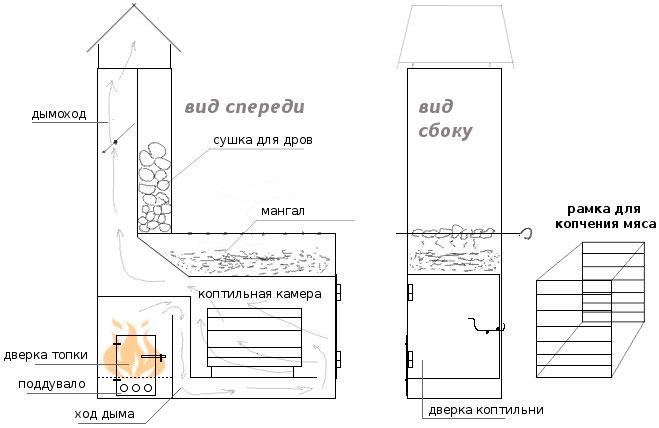 Как построить стационарную коптильню из кирпича самому 2