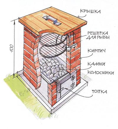 Как построить стационарную коптильню из кирпича самому 3