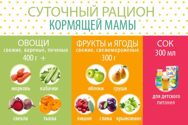 Список продуктов, что можно есть кормящей маме после родов 2