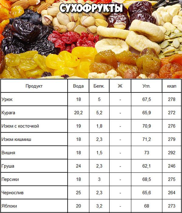 Сухофрукты при углеводной диете