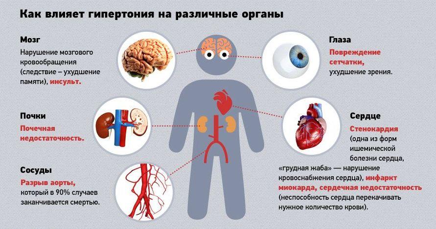 Как избавиться от гипертонии - причины возникновения, лечение 2