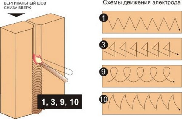 Как научиться правильно варить электросваркой за 1 день - способы 1