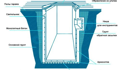 Устройство смотровой ямы в гараже своими руками - начало работ 1