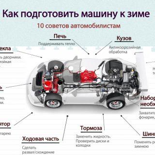 Как подготовить машину к зиме Полезные рекомендации 1