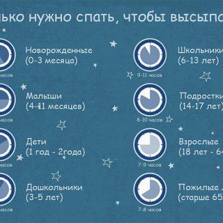 Сколько часов нужно спать, чтобы проснуться бодрым 2