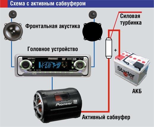 Как подключить активный сабвуфер в машине (2)
