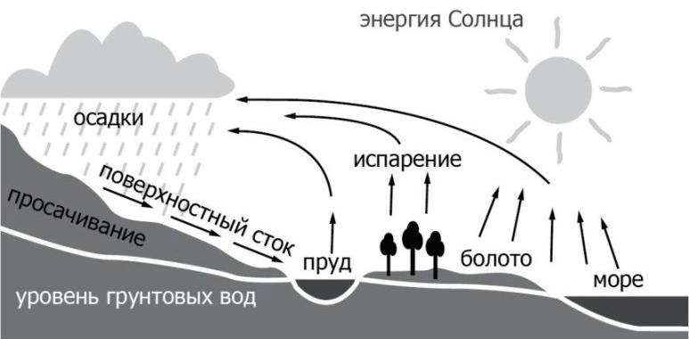 Круговорот воды в природе рисунки для детей (1)