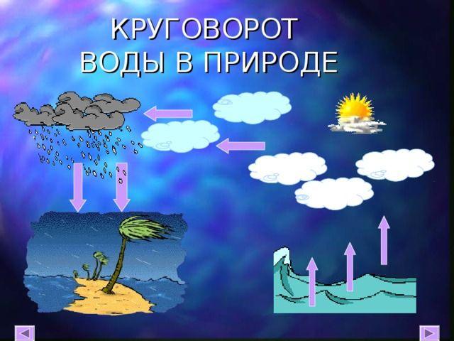 Круговорот воды в природе рисунки для детей (10)