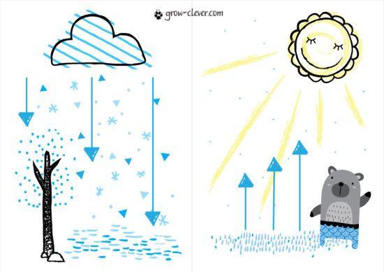 Круговорот воды в природе рисунки для детей (13)