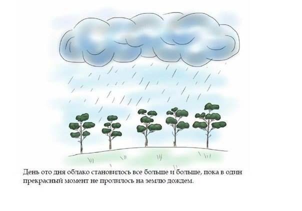 Круговорот воды в природе рисунки для детей (15)
