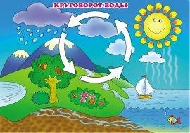 Круговорот воды в природе рисунки для детей (17)