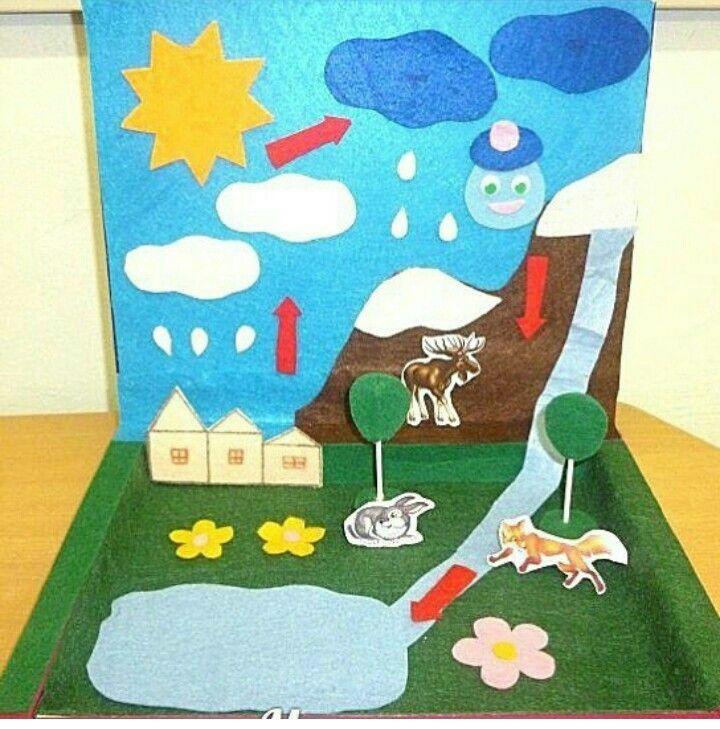 Круговорот воды в природе рисунки для детей (4)