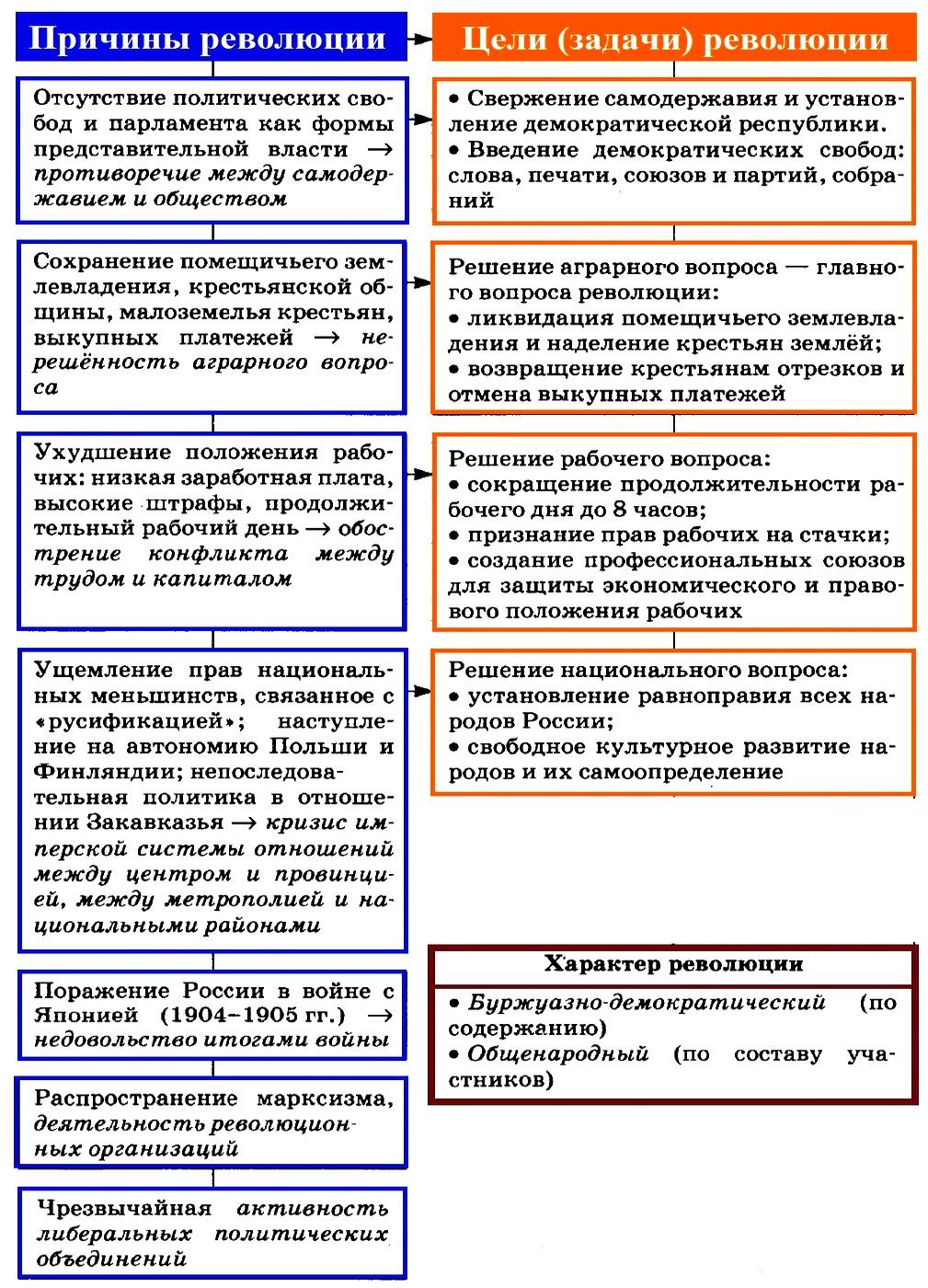 Первая русская революция 1905 1907 гг   причины, ход, итоги (1)