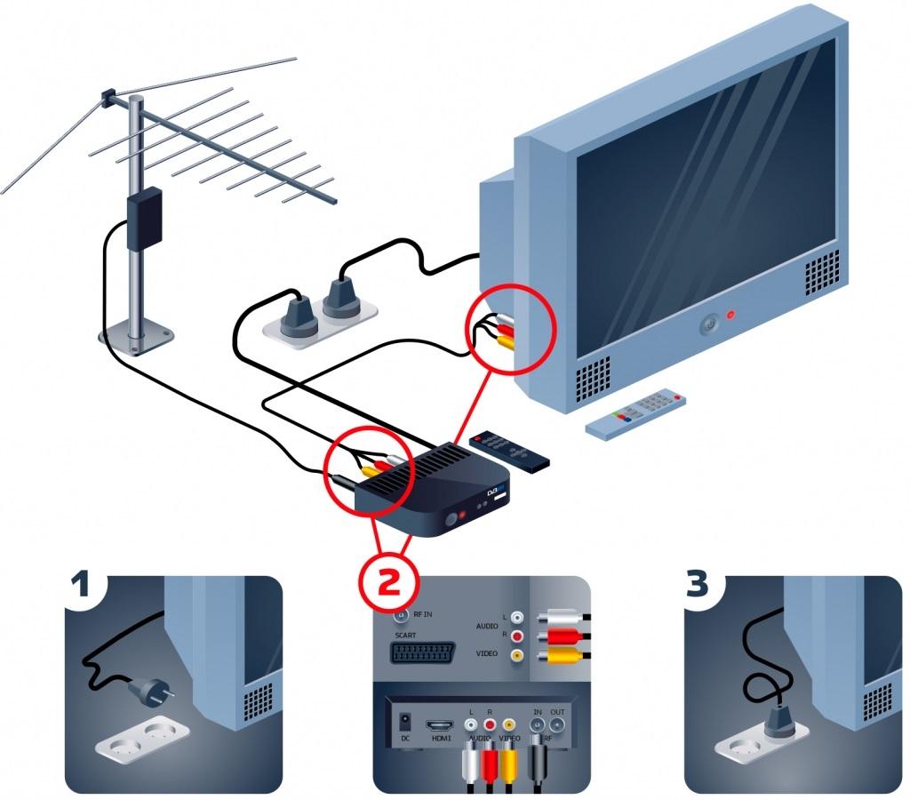 Как подключиться к цифровому телевидению (1)